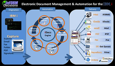 IFD's Complete Document Management Process - All modules implemented