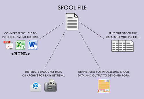 convert binary data to spool and then spool to pdf in abap