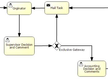 iworkflow process management